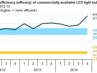 Government Confirms: LED Lighting is Getting Better and Better